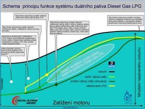 Dieselgas LPG graf