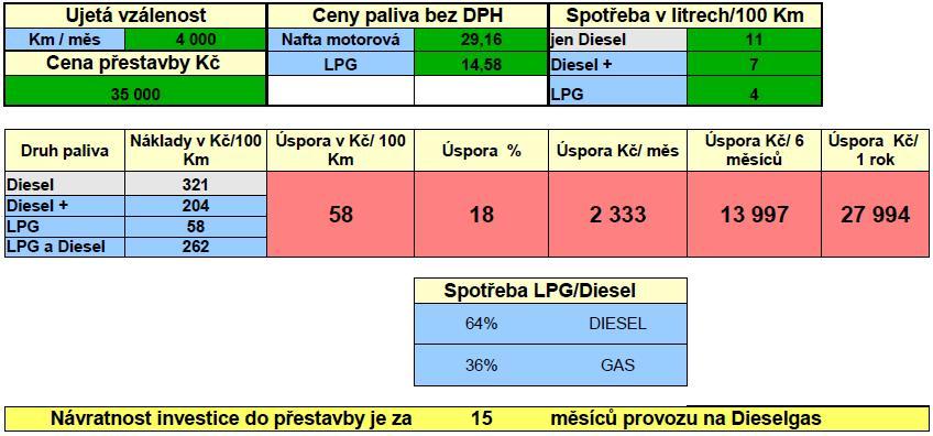 IVECO dual diesel LPG