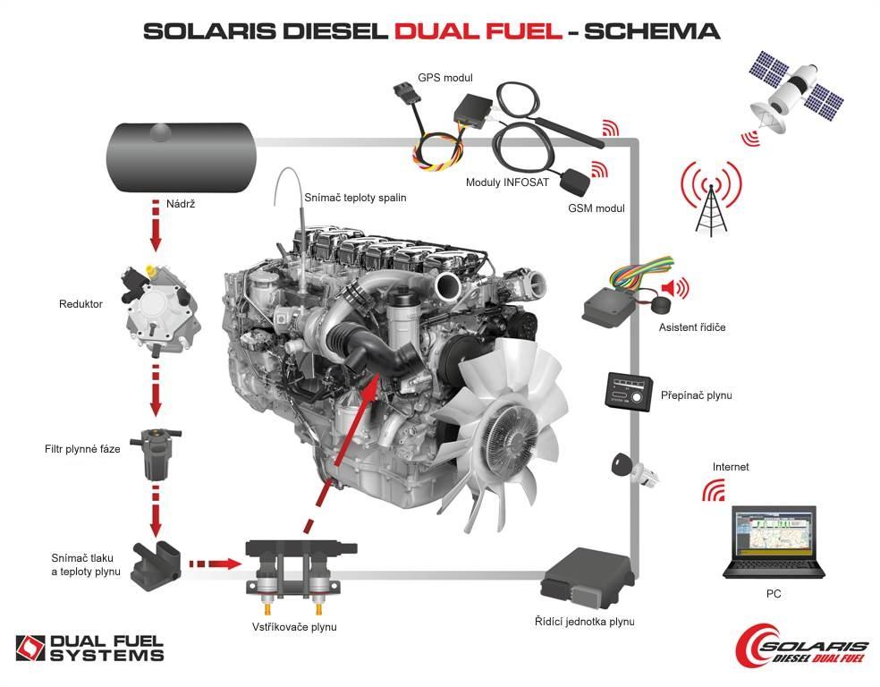 Solaris Diesel Dual Fuel